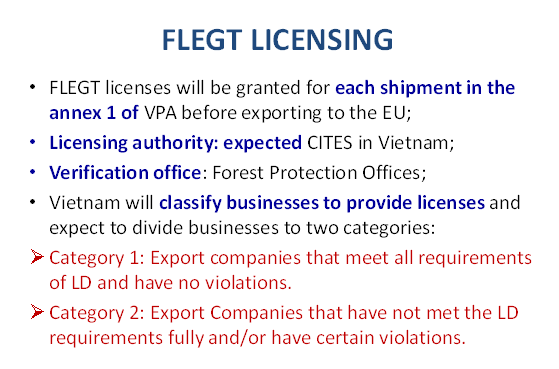 flegt-licensing-bodies