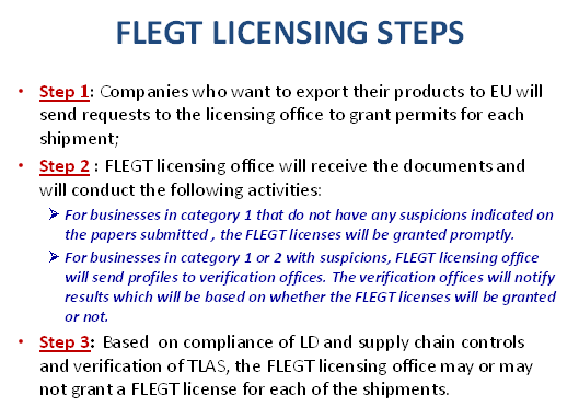 flegt-licensing-systems-and-steps-01